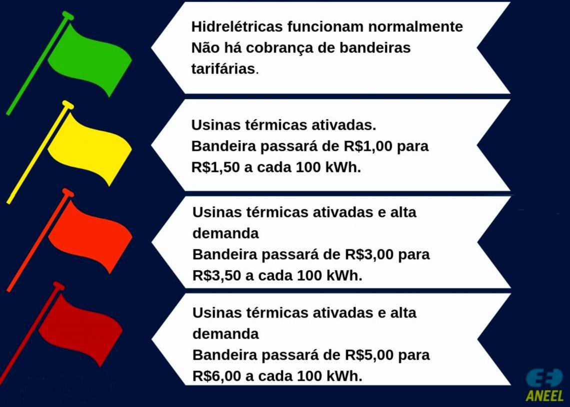 Bandeiras tarifárias ilustração