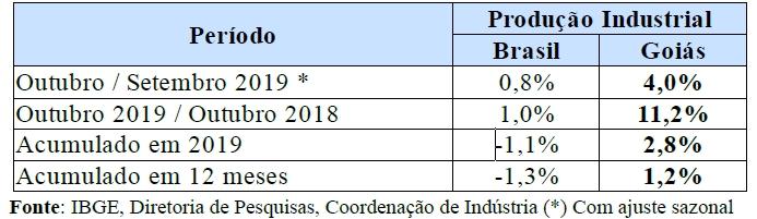 tabela-indústria-IBGE-2
