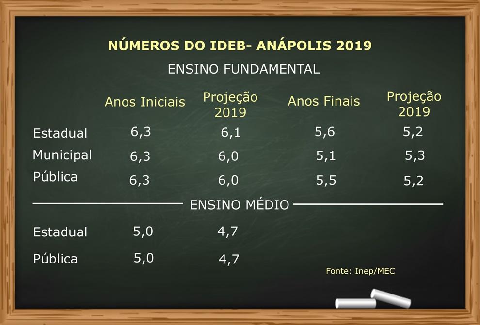 Info Ideb Anápolis